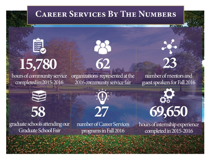 Career Services By The Numbers